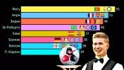 Топ 10 Лучших АССИСТЕНТОВ в футболе 2000-2020. Гонка Месси, Хави, Озила, Роналду и других